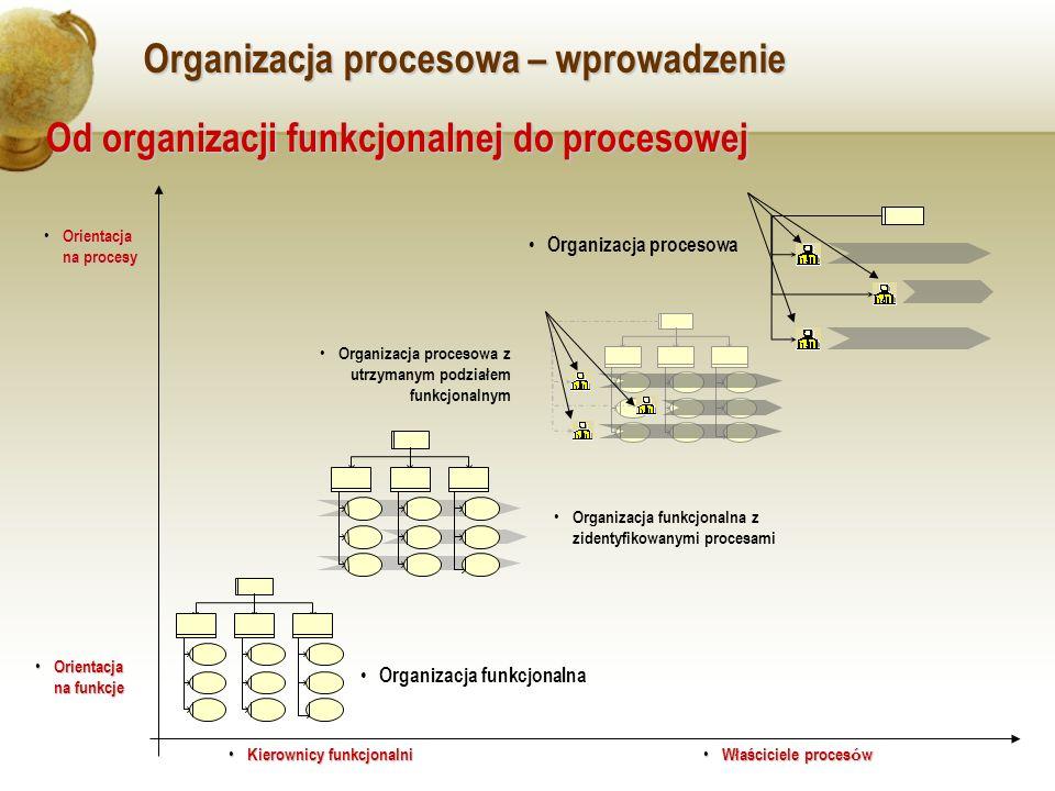 Organizacja procesowa – wprowadzenie