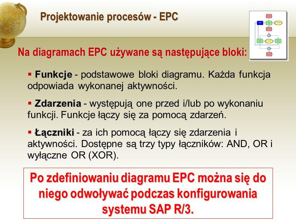 Projektowanie procesów - EPC