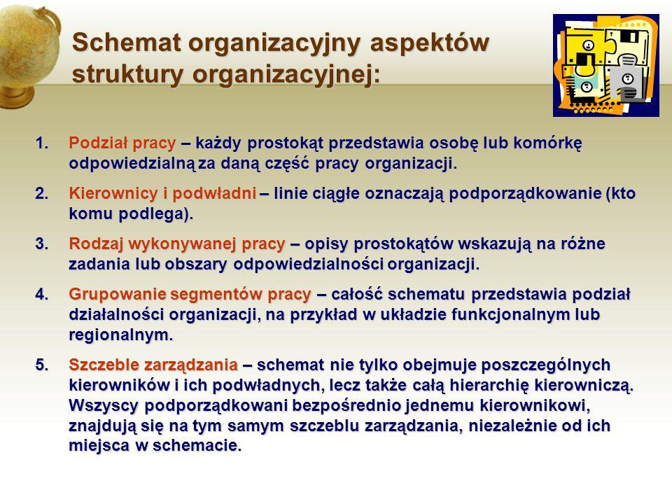 Schemat organizacyjny aspektów struktury organizacyjnej: