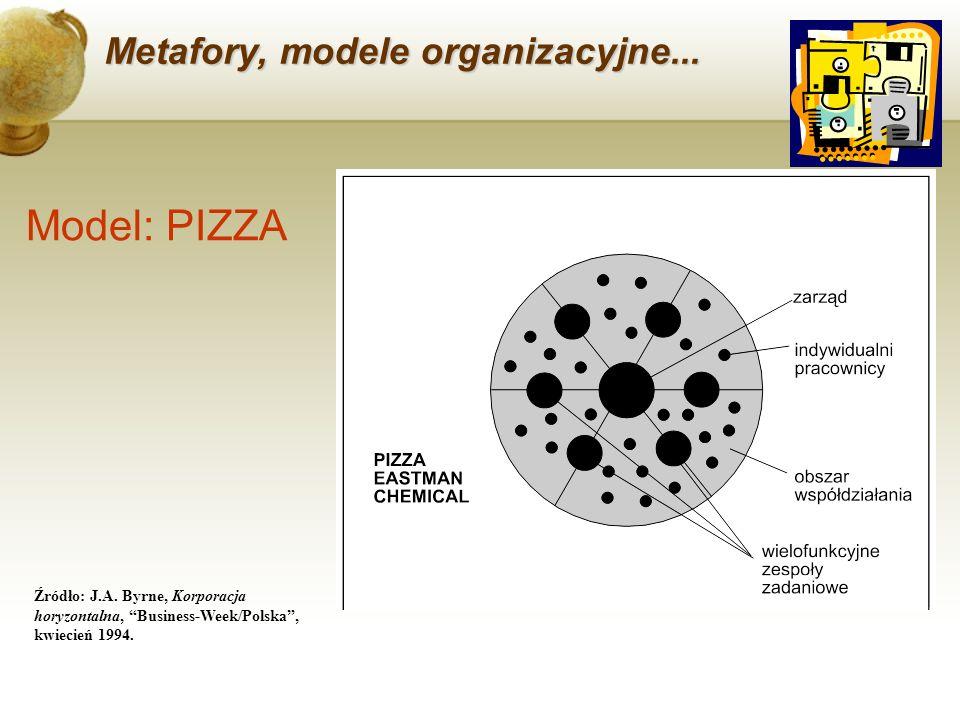 Model: PIZZA Metafory, modele organizacyjne...