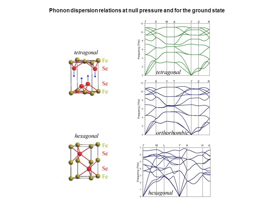Phonon dispersion relations at null pressure and for the ground state
