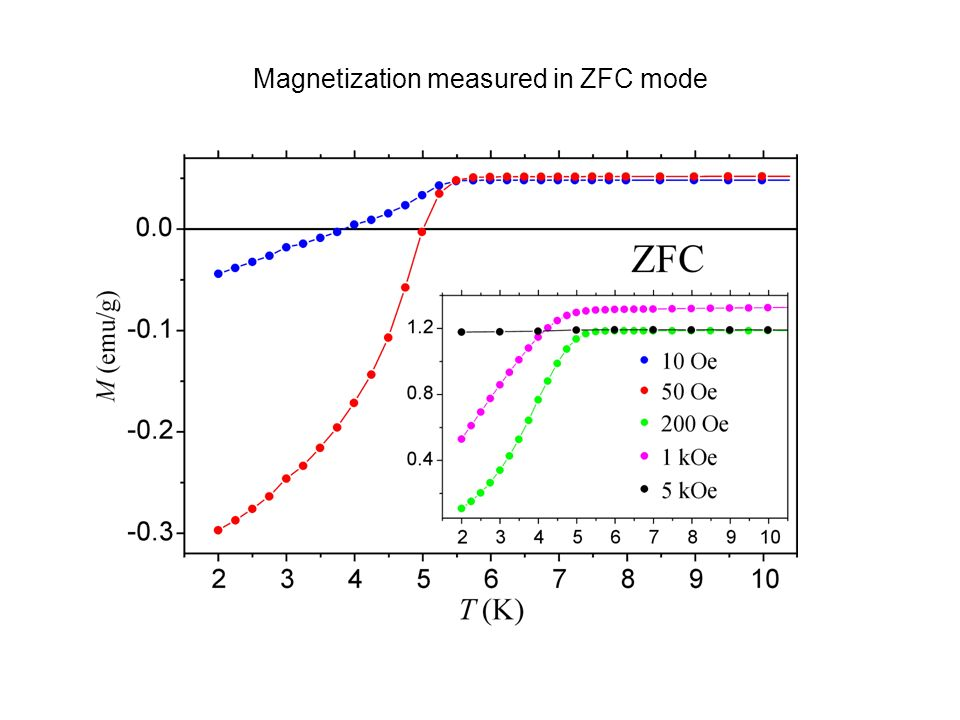 Magnetization measured in ZFC mode