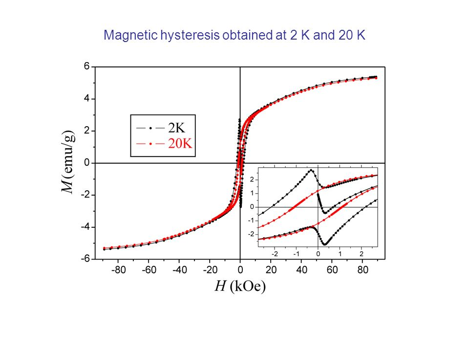 Magnetic hysteresis obtained at 2 K and 20 K