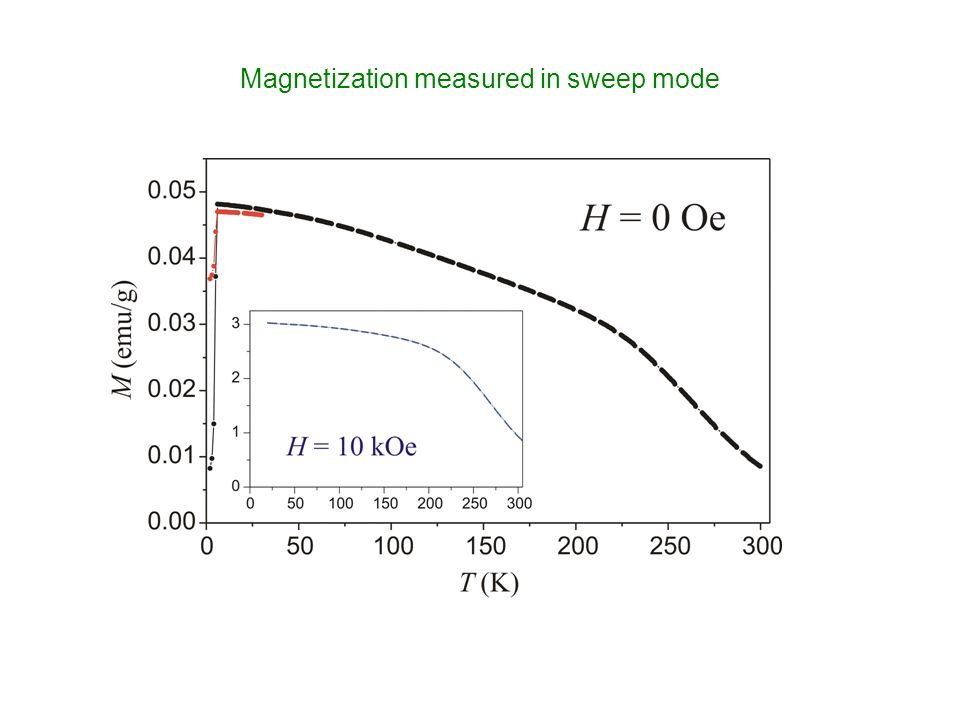 Magnetization measured in sweep mode