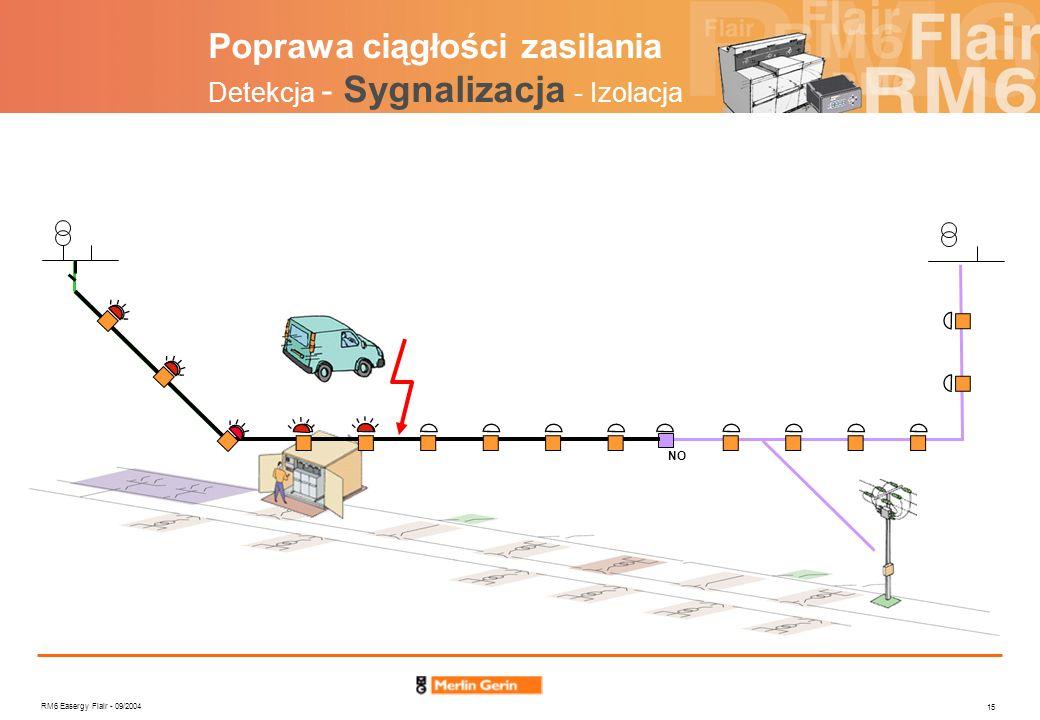Poprawa ciągłości zasilania Detekcja - Sygnalizacja - Izolacja