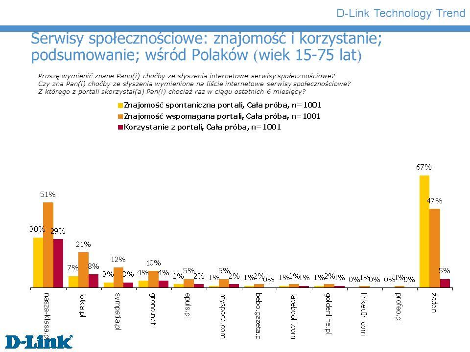 Serwisy społecznościowe: znajomość i korzystanie; podsumowanie; wśród Polaków (wiek 15-75 lat)