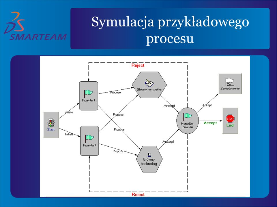 Symulacja przykładowego procesu