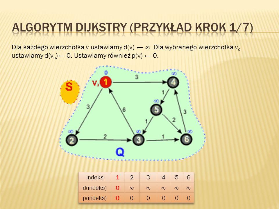Algorytm Dijkstry (przykład KROK 1/7)