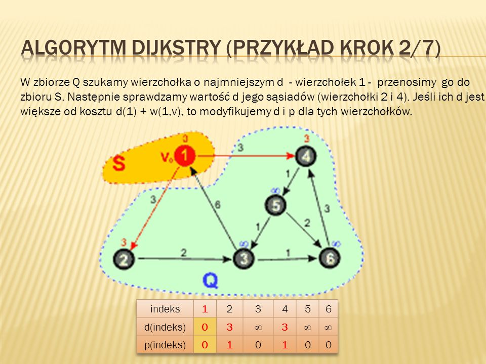 Algorytm Dijkstry (przykład KROK 2/7)