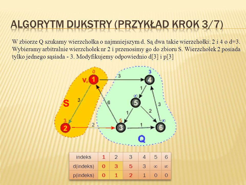Algorytm Dijkstry (przykład KROK 3/7)