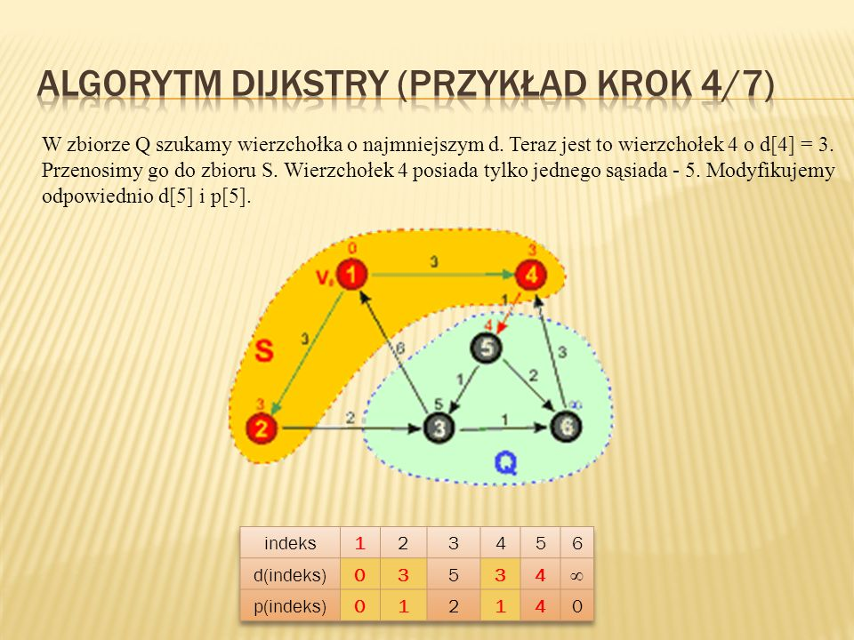 Algorytm Dijkstry (przykład KROK 4/7)