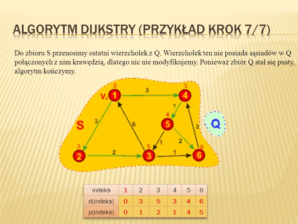 Algorytm Dijkstry (przykład KROK 7/7)