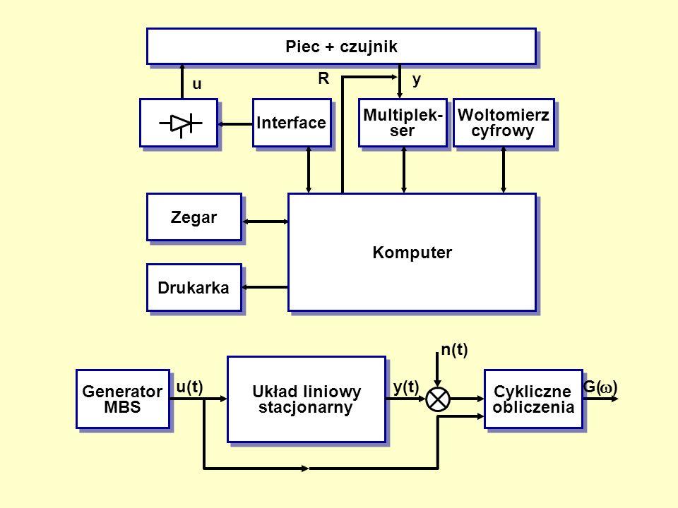w Piec + czujnik Multiplek- ser Woltomierz cyfrowy Interface Zegar