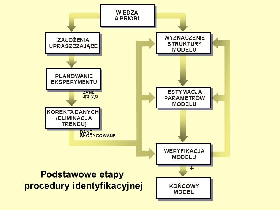 procedury identyfikacyjnej