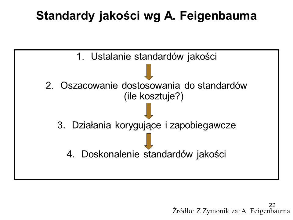 Standardy jakości wg A. Feigenbauma