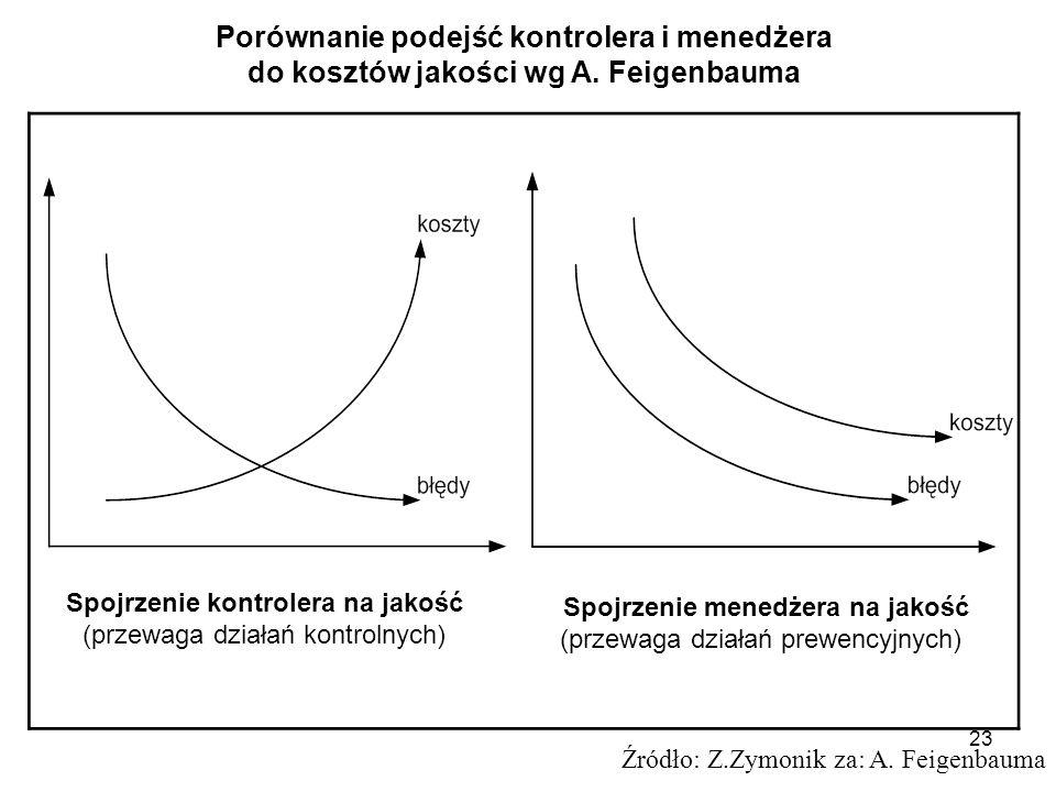 Porównanie podejść kontrolera i menedżera
