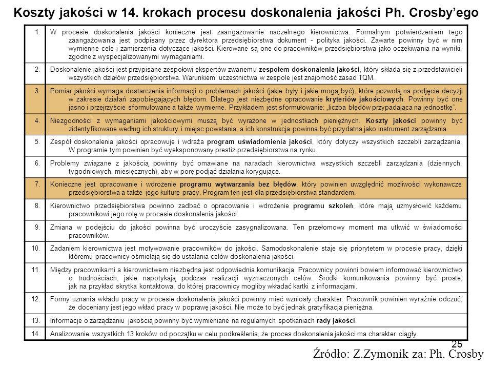 Koszty jakości w 14. krokach procesu doskonalenia jakości Ph