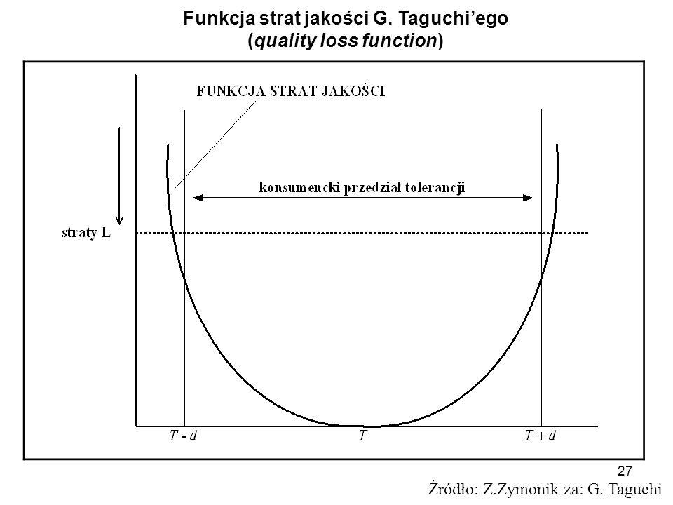 Funkcja strat jakości G. Taguchi'ego (quality loss function)