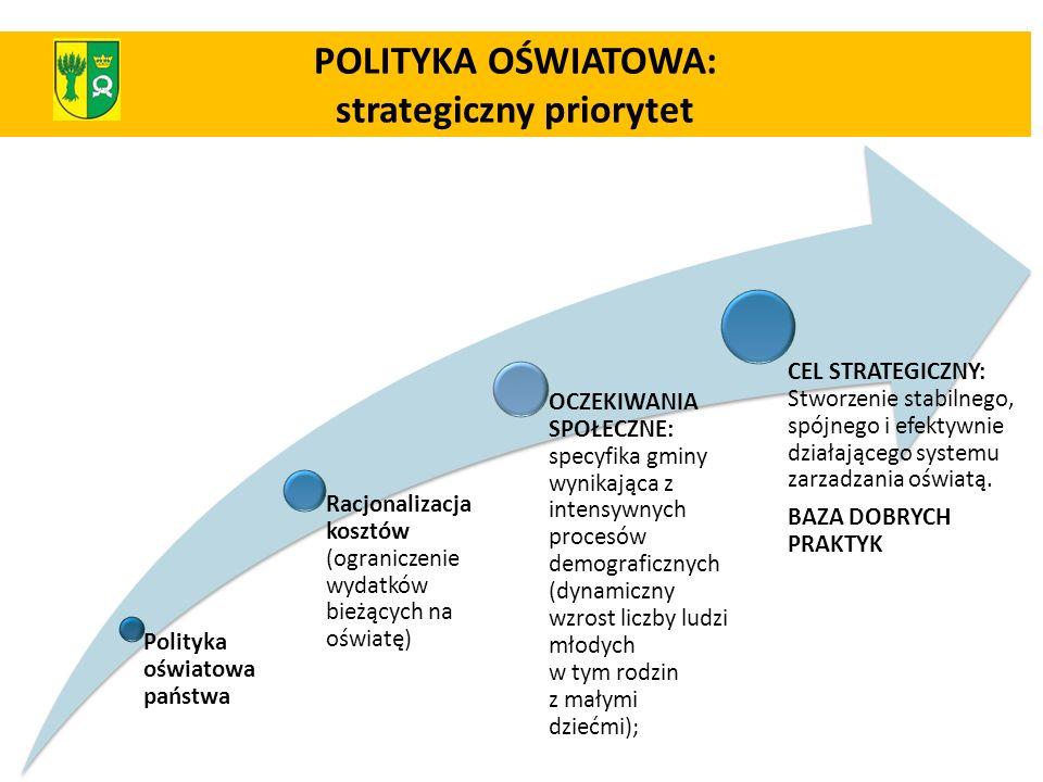 POLITYKA OŚWIATOWA: strategiczny priorytet
