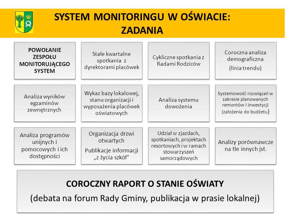 SYSTEM MONITORINGU W OŚWIACIE: ZADANIA