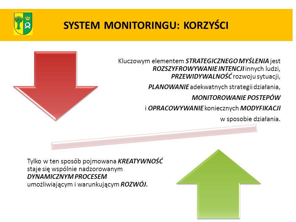 SYSTEM MONITORINGU: KORZYŚCI