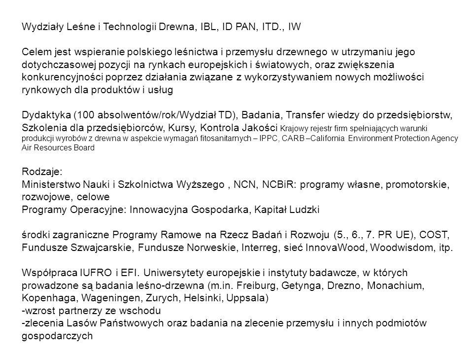 Wydziały Leśne i Technologii Drewna, IBL, ID PAN, ITD., IW
