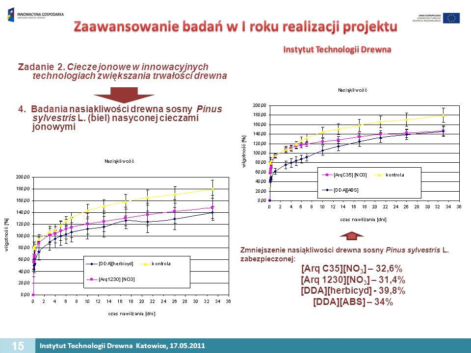 Zaawansowanie badań w I roku realizacji projektu Instytut Technologii Drewna