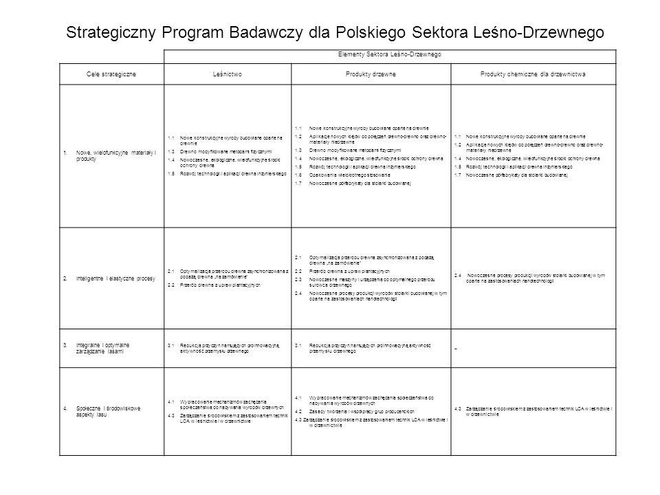 Strategiczny Program Badawczy dla Polskiego Sektora Leśno-Drzewnego