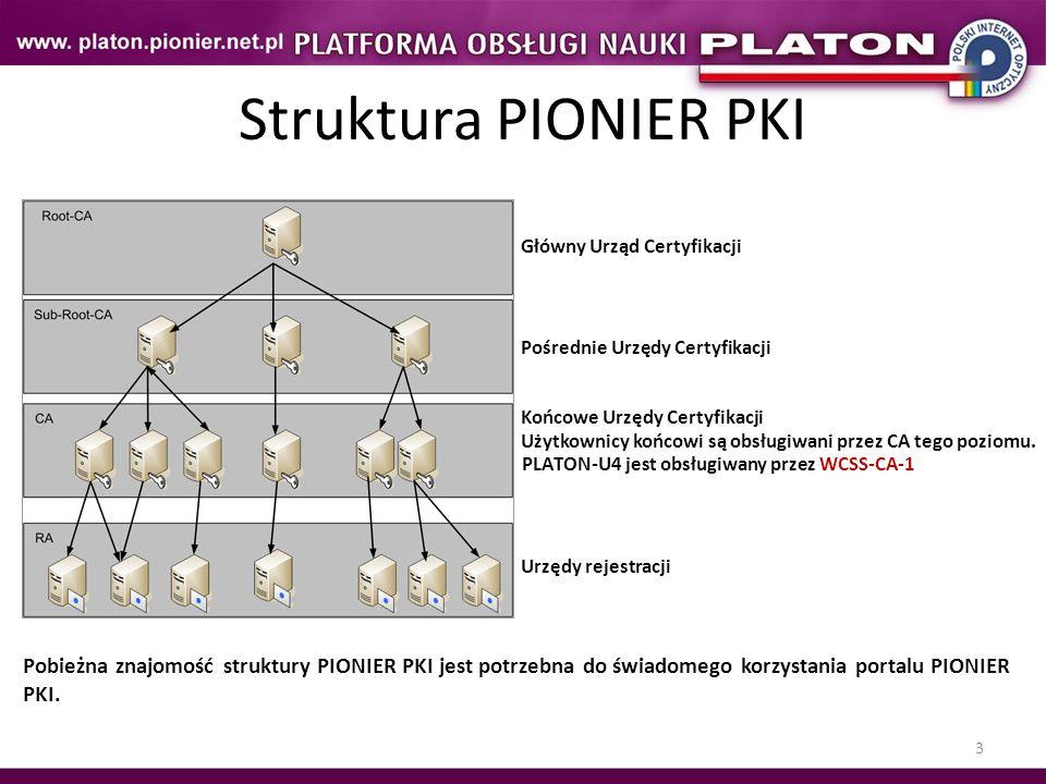 Struktura PIONIER PKI Główny Urząd Certyfikacji. Pośrednie Urzędy Certyfikacji. Końcowe Urzędy Certyfikacji.