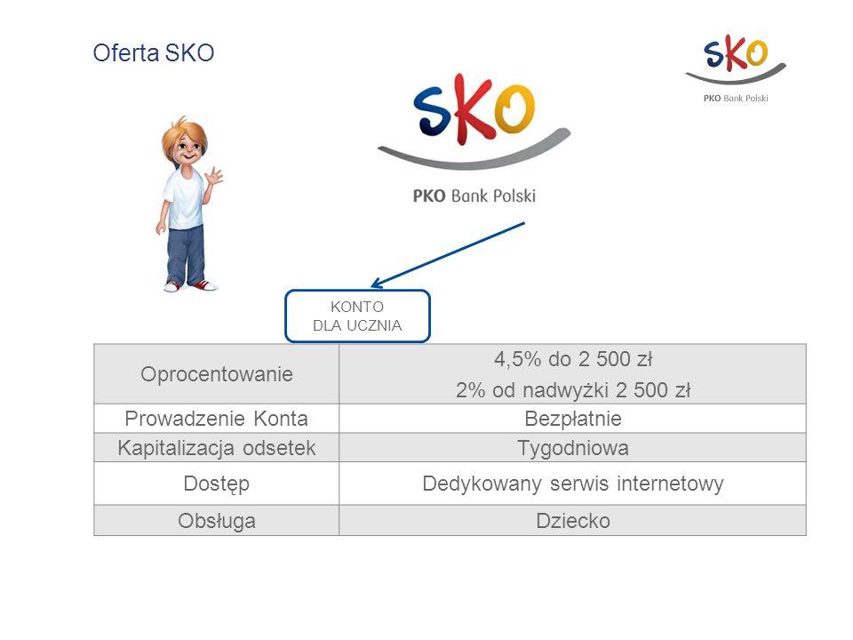 Oferta SKO Oprocentowanie 4,5% do 2 500 zł 2% od nadwyżki 2 500 zł