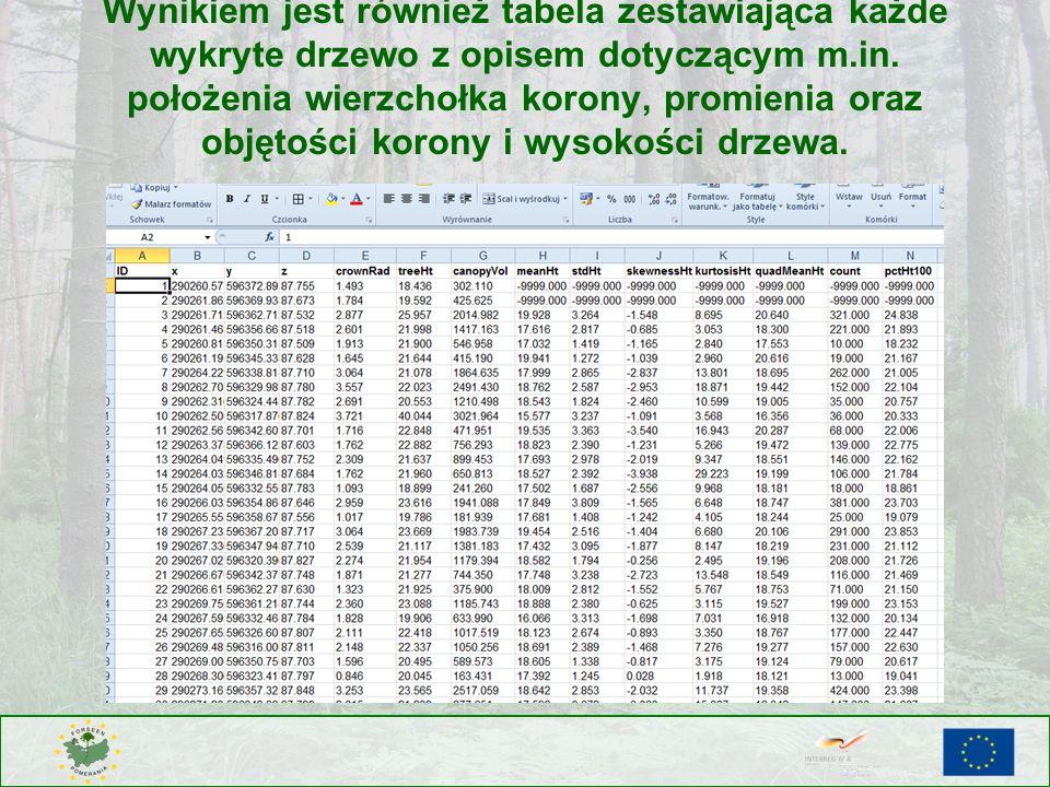 Wynikiem jest również tabela zestawiająca każde wykryte drzewo z opisem dotyczącym m.in.