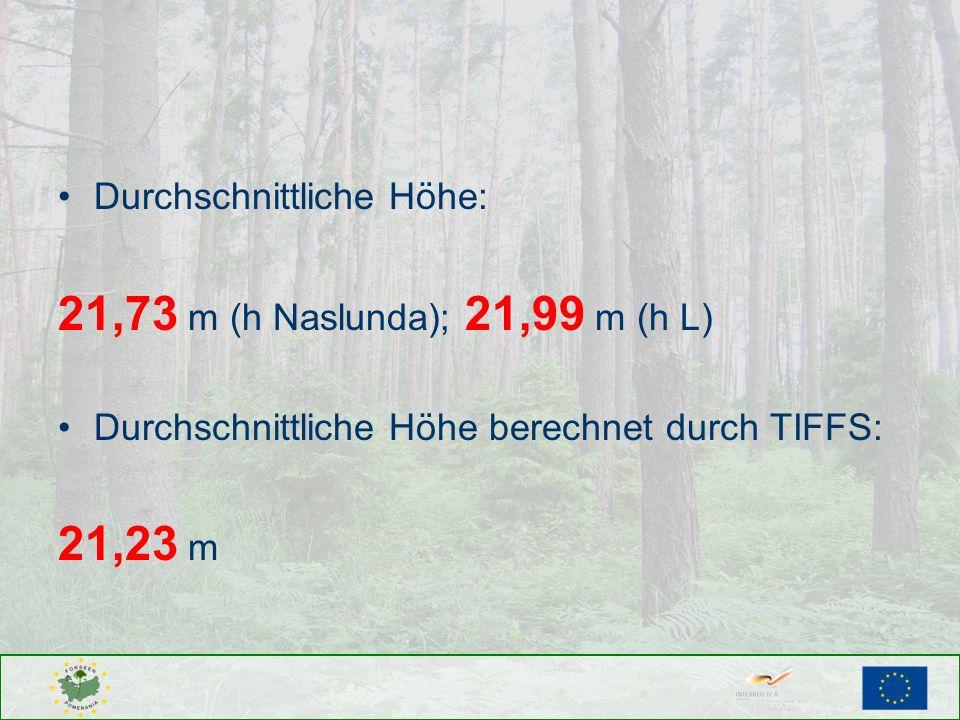 21,73 m (h Naslunda); 21,99 m (h L) 21,23 m Durchschnittliche Höhe: