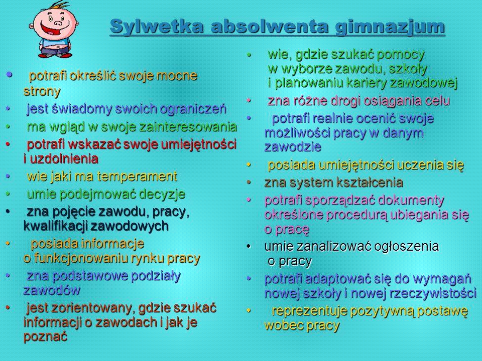 Sylwetka absolwenta gimnazjum