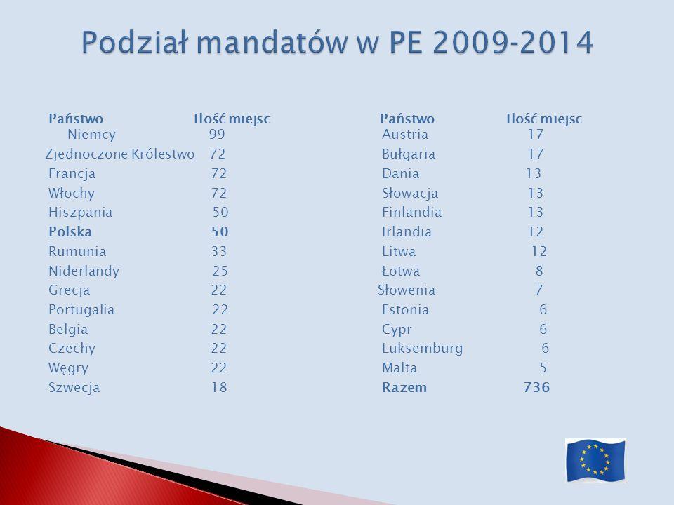 Podział mandatów w PE 2009‐2014