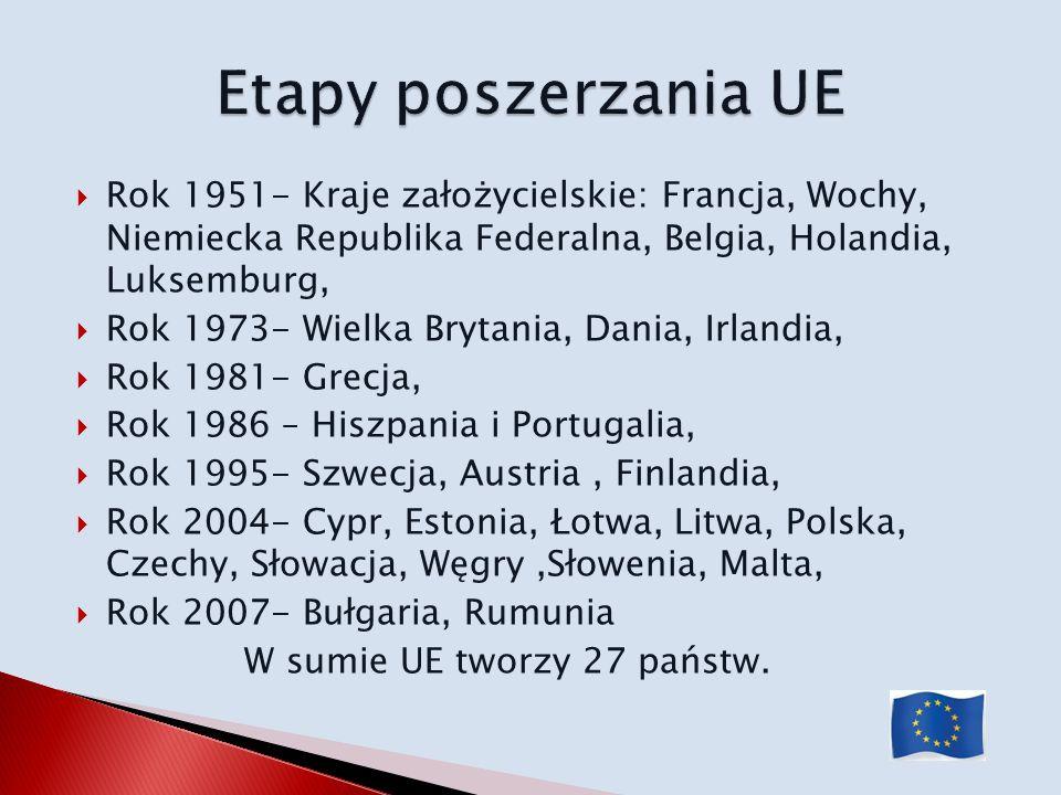 Etapy poszerzania UE Rok 1951- Kraje założycielskie: Francja, Wochy, Niemiecka Republika Federalna, Belgia, Holandia, Luksemburg,