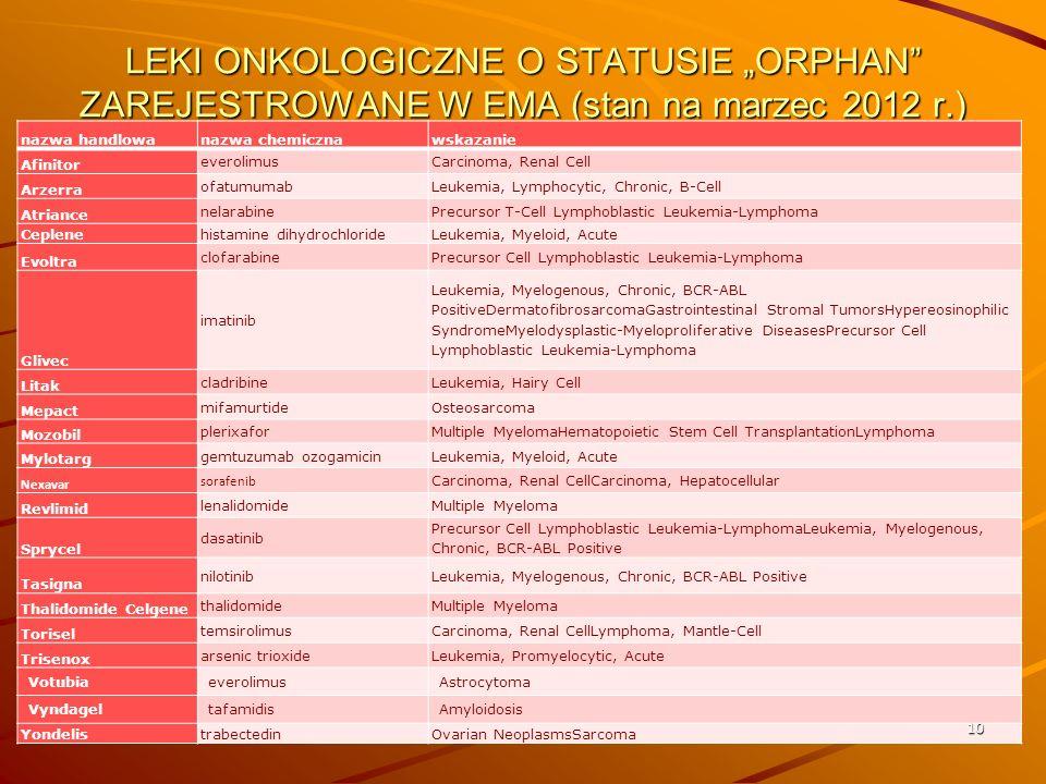 """LEKI ONKOLOGICZNE O STATUSIE """"ORPHAN ZAREJESTROWANE W EMA (stan na marzec 2012 r.)"""