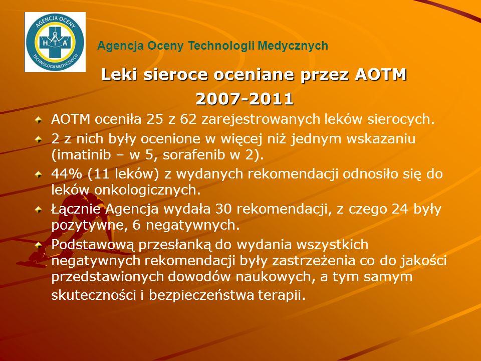 Leki sieroce oceniane przez AOTM