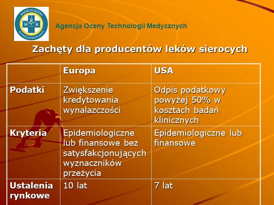 Zachęty dla producentów leków sierocych