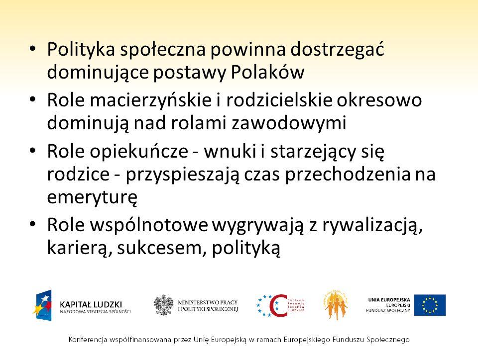 Polityka społeczna powinna dostrzegać dominujące postawy Polaków