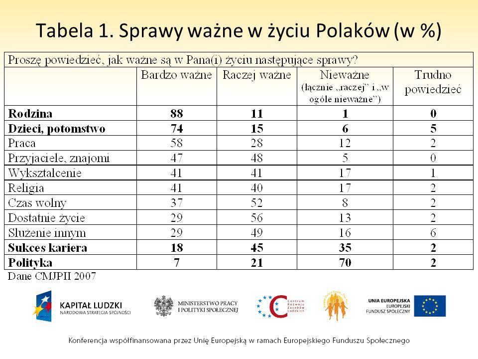 Tabela 1. Sprawy ważne w życiu Polaków (w %)