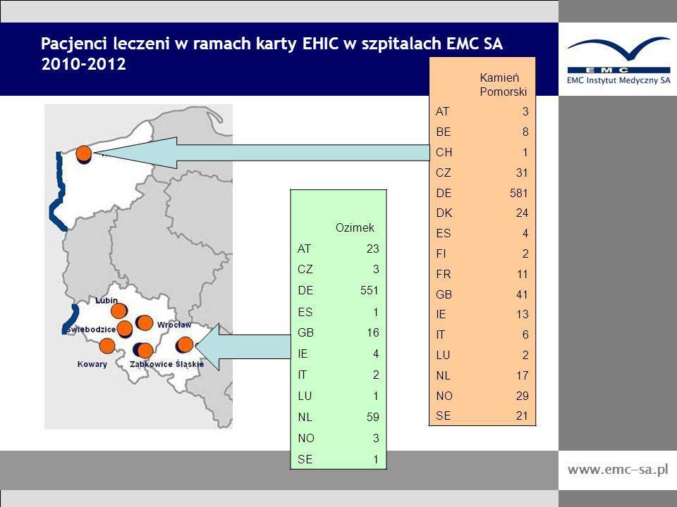 Pacjenci leczeni w ramach karty EHIC w szpitalach EMC SA 2010-2012