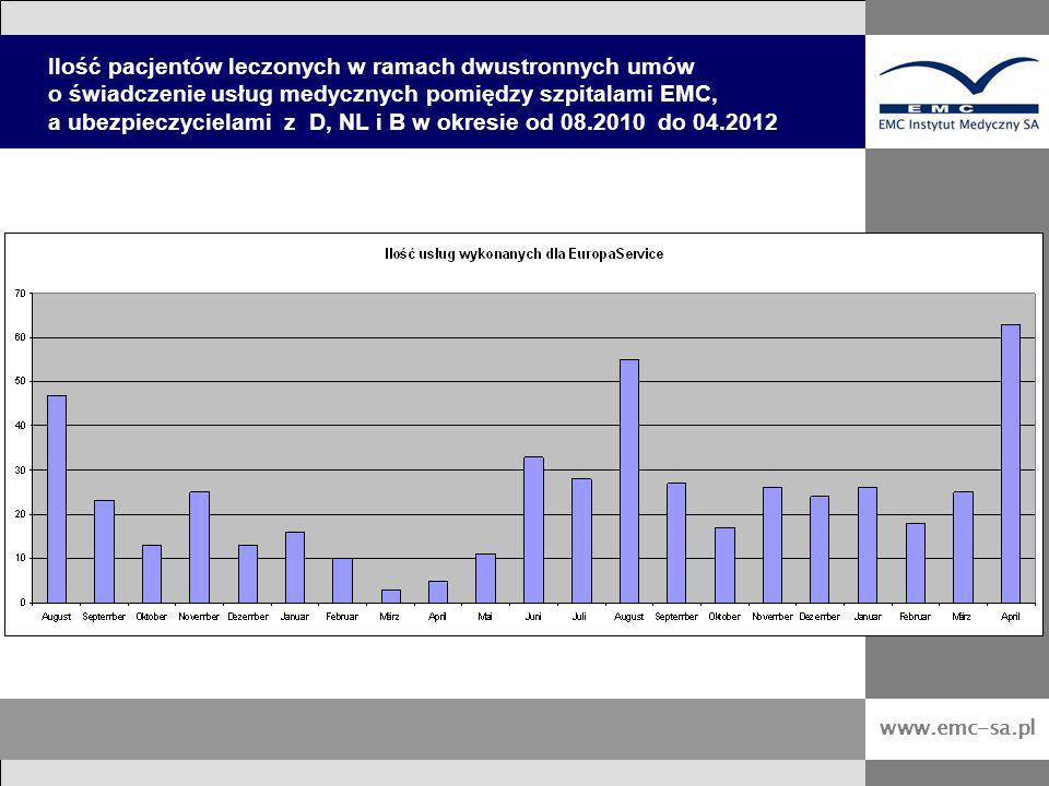 Ilość pacjentów leczonych w ramach dwustronnych umów o świadczenie usług medycznych pomiędzy szpitalami EMC, a ubezpieczycielami z D, NL i B w okresie od 08.2010 do 04.2012
