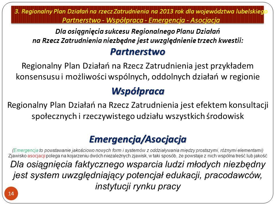 3. Regionalny Plan Działań na rzecz Zatrudnienia na 2013 rok dla województwa lubelskiego Partnerstwo - Współpraca - Emergencja - Asocjacja