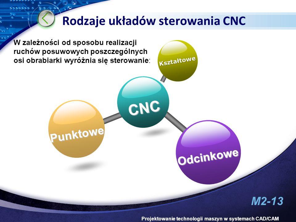 Rodzaje układów sterowania CNC