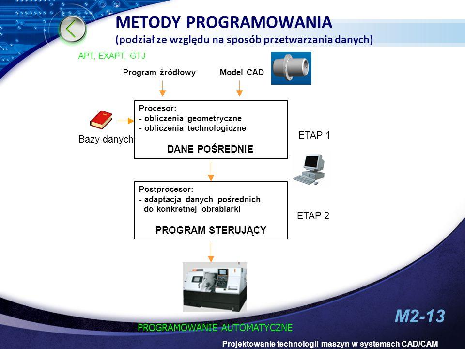 METODY PROGRAMOWANIA (podział ze względu na sposób przetwarzania danych)