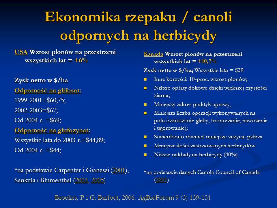 Ekonomika rzepaku / canoli odpornych na herbicydy