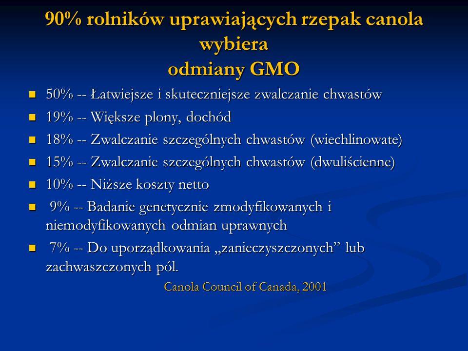 90% rolników uprawiających rzepak canola wybiera odmiany GMO