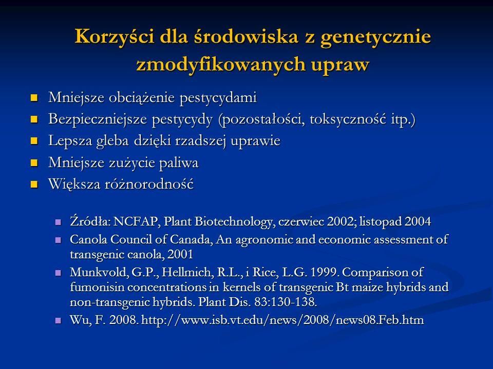 Korzyści dla środowiska z genetycznie zmodyfikowanych upraw