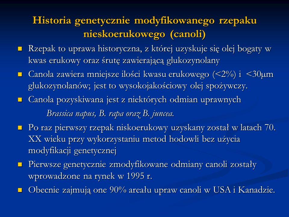 Historia genetycznie modyfikowanego rzepaku nieskoerukowego (canoli)