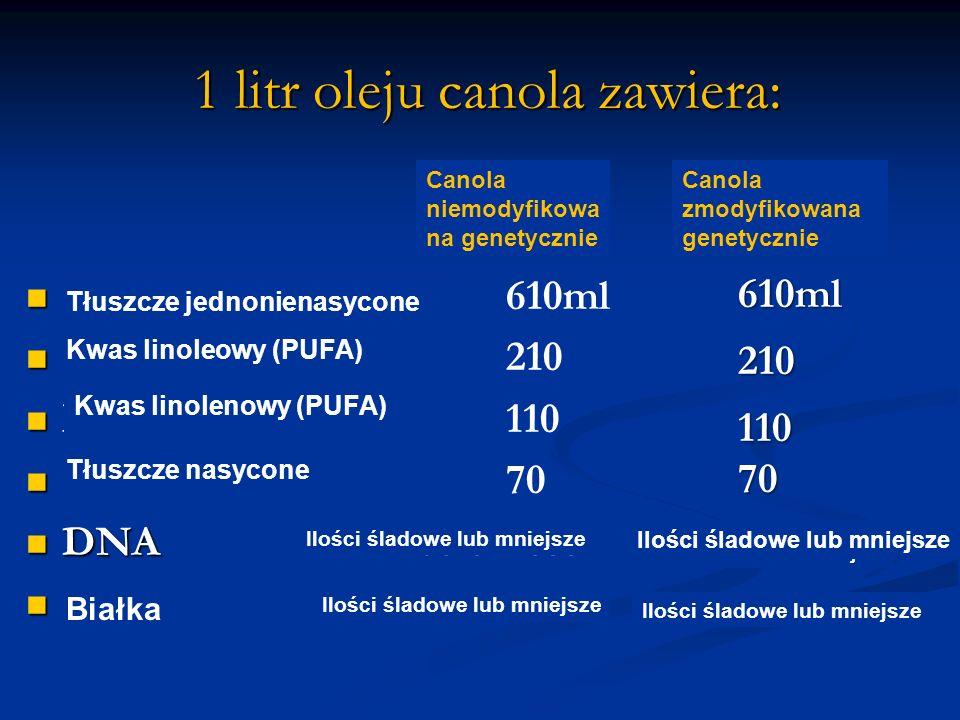 1 litr oleju canola zawiera: